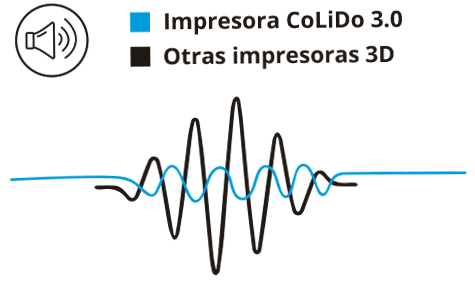 Impresora 3D COLIDO 3.0 silencioso